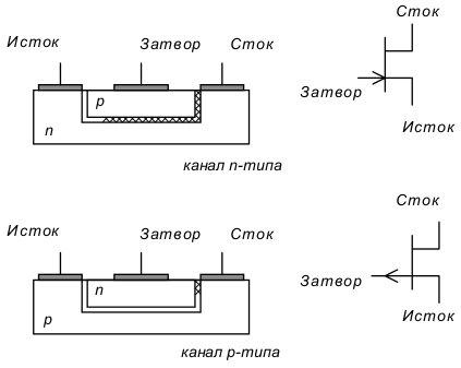 Структура приборов с каналами